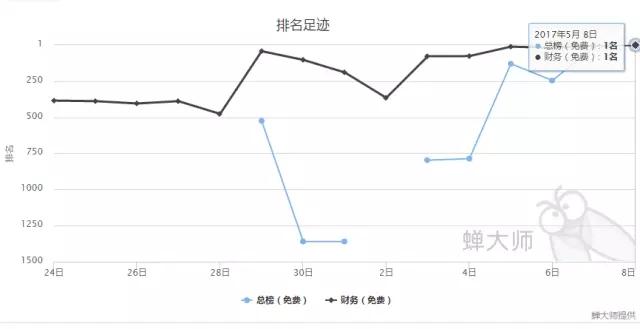 ASO,金融类排名从第1掉到1500,5小时够码? aso优化 第2张