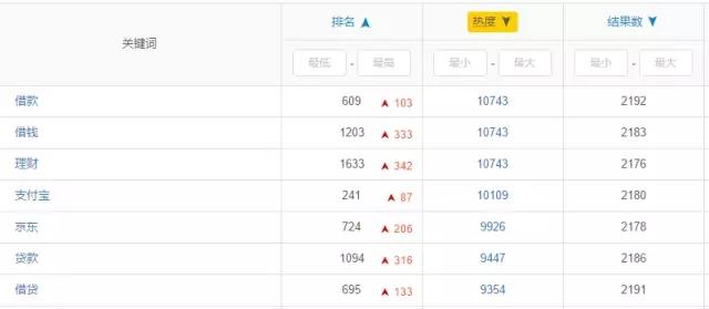 ASO,金融类排名从第1掉到1500,5小时够码? aso优化 第5张