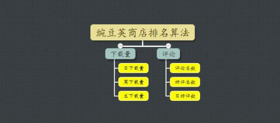 2017年各大安卓应用商店ASO策略一览 aso优化 第3张